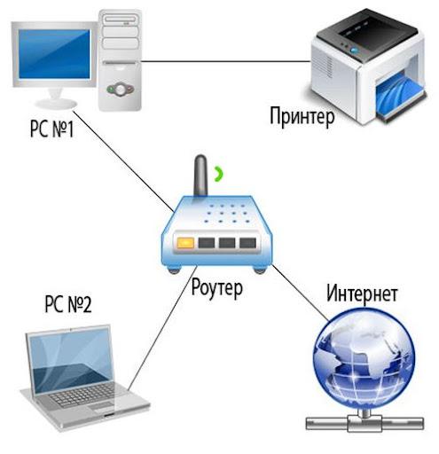 схема одключения компа и ноутбука к принтеру